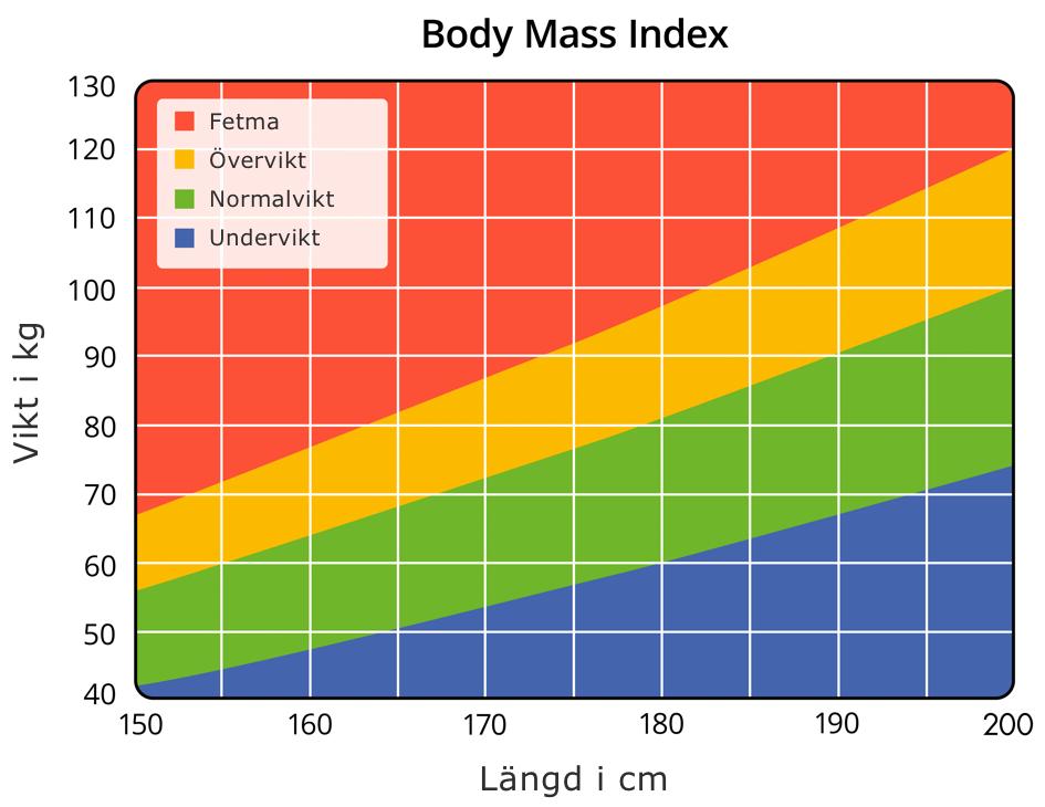 Graf som illustrerar BMI-samband mellan vikt och längd